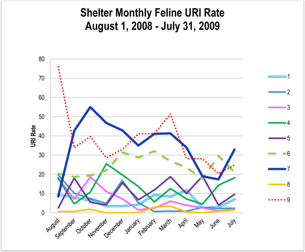 Shelter Monthly Feline URI Rate, Aug  2008-July 2009