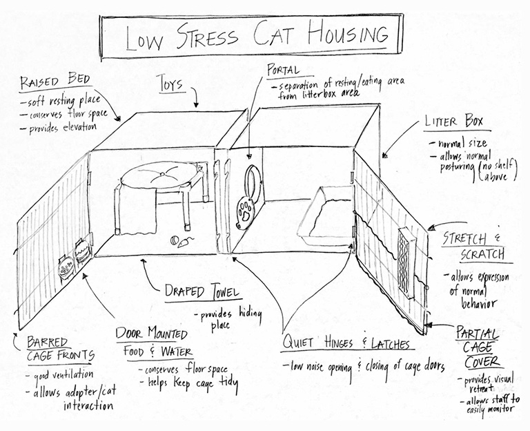 Dr. Wagner's Low Stress Cat Housing sketch